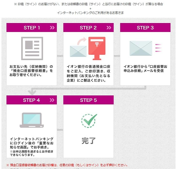 イオン銀行 手続き手順の画像